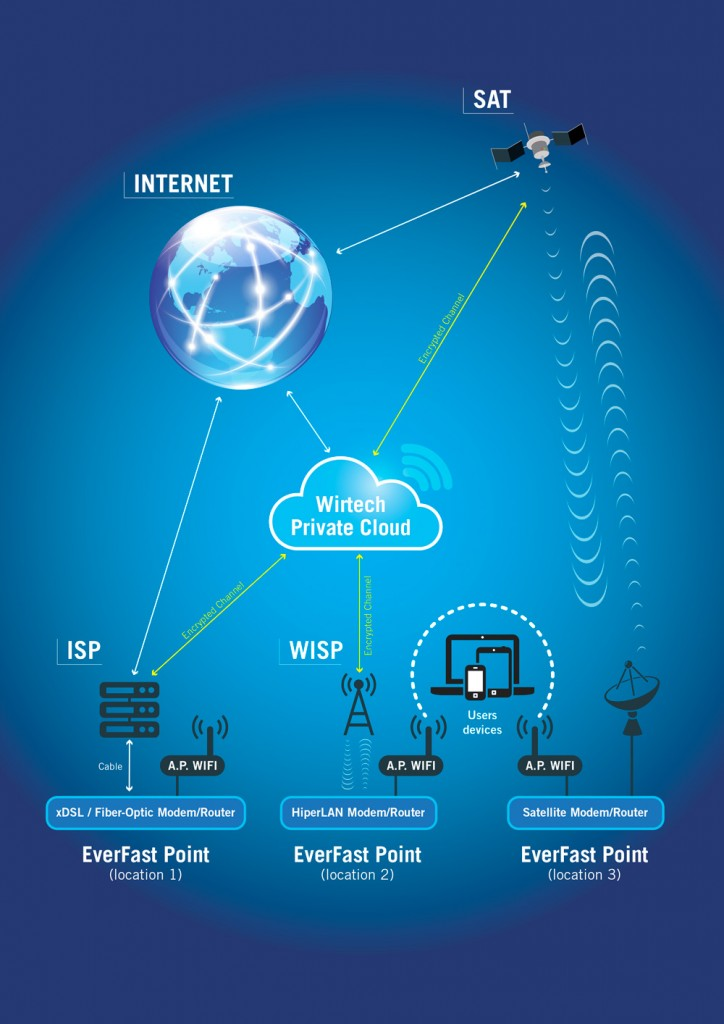 schema WiFi